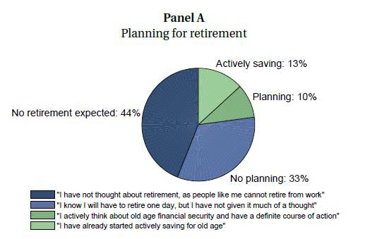 Retirement Planning, Retirement Planning कैसे करें? Step by Step Guide (Hindi), Online कारोबार, Online कारोबार
